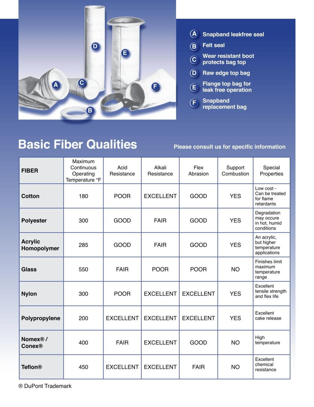 Filter Technology Basic Fiber Qualities