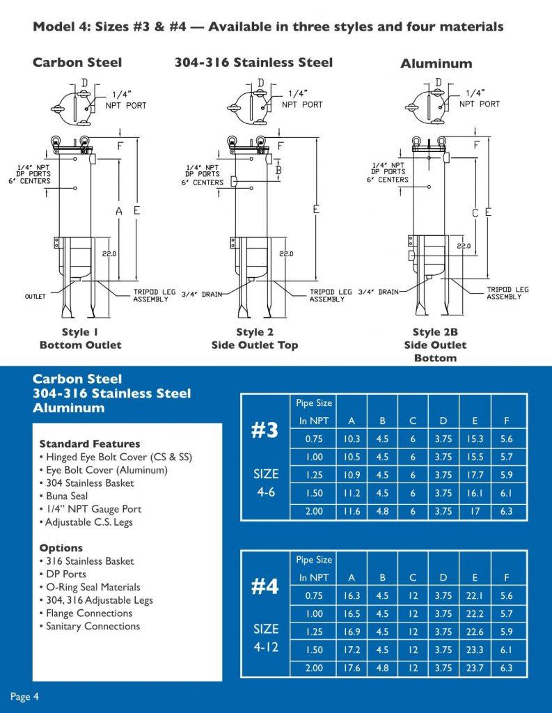 Filter Technology Model 4 Chart